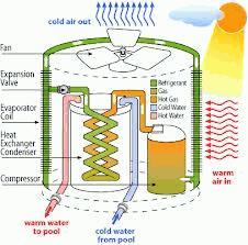 Lobiji in toplotna črpalka